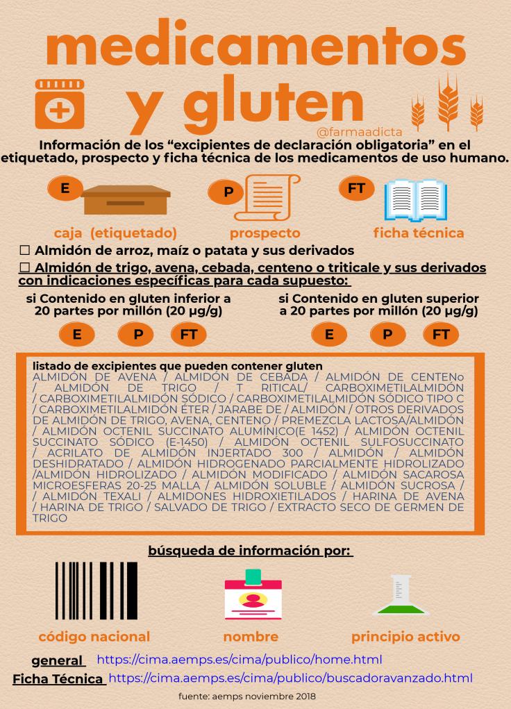 el gluten en los medicamentos